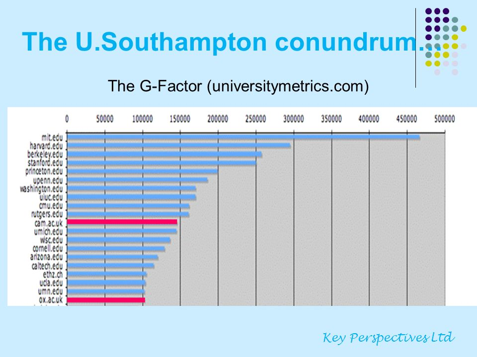 The U.Southampton conundrum… Key Perspectives Ltd The G-Factor (universitymetrics.com)
