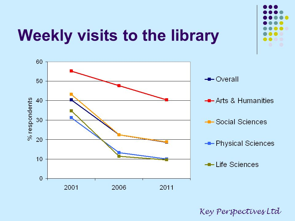 Weekly visits to the library Key Perspectives Ltd