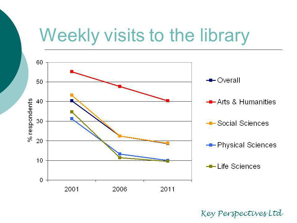 Inter-library lending Static or declining Decline particularly marked for journal articles Decline gradual for conference papers More or less static for books, theses, audio-visual materials Becoming more challenging to fulfil Increasingly associated with rise of interdisciplinary research.