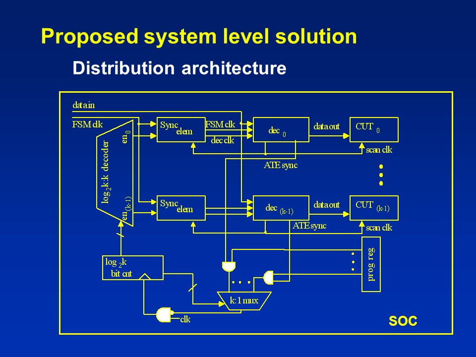 Proposed system level solution Distribution architecture SOC