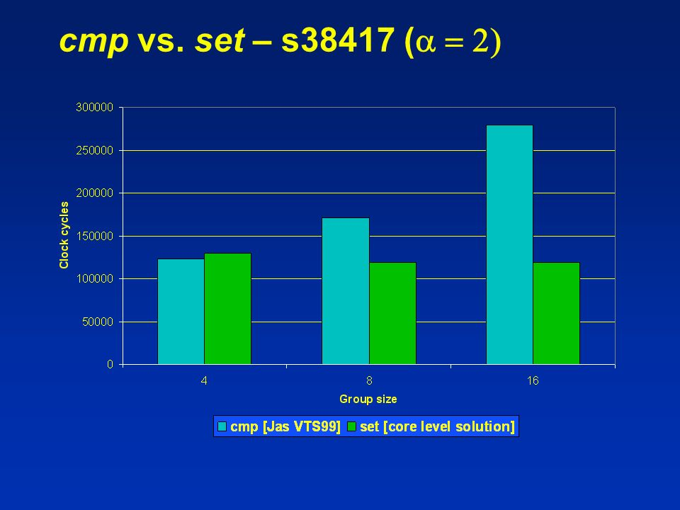 cmp vs. set – s38417 (