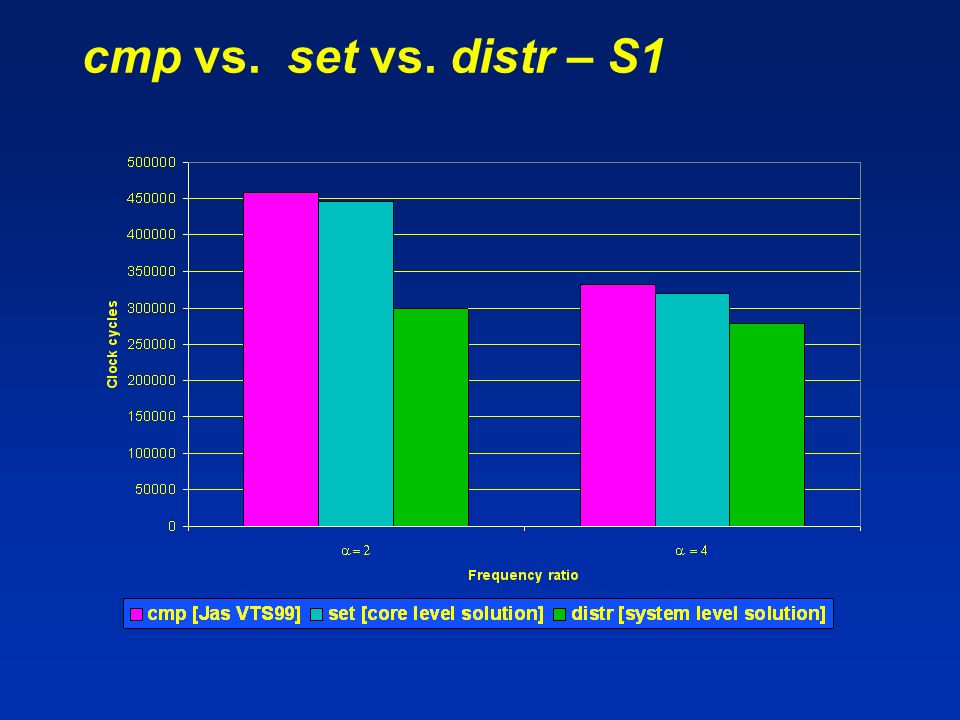 cmp vs. set vs. distr – S1