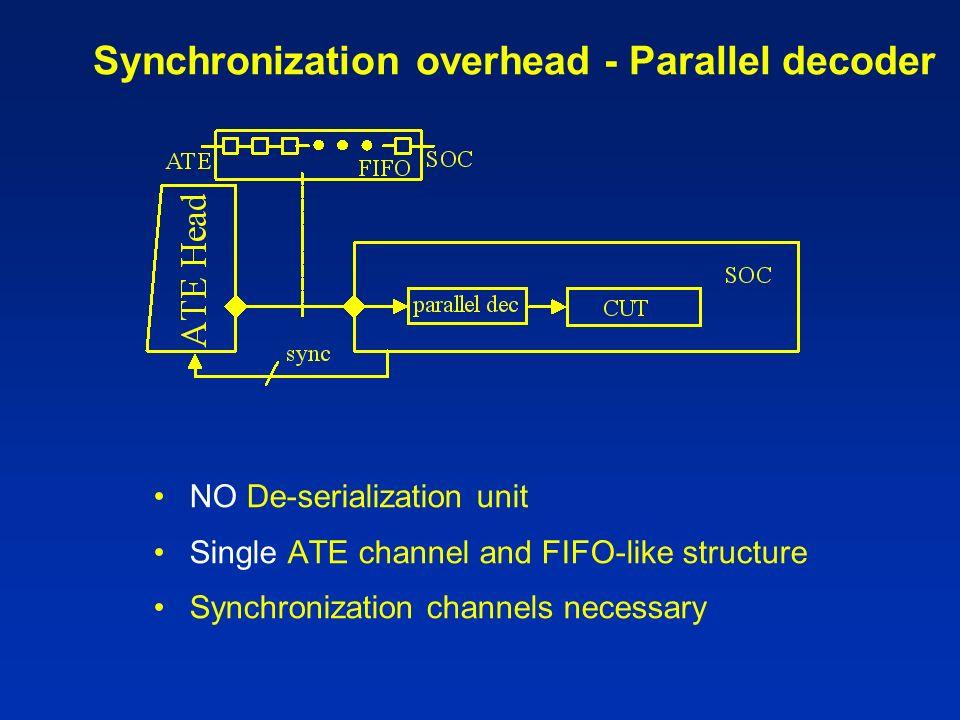 Example – VIHC [Gonciari DATE02] Core level solution t cmp = 000 001 1 stop 1 stop 1 011 1 010 t cmp = 000 001 1D 1D 1 011 1 010
