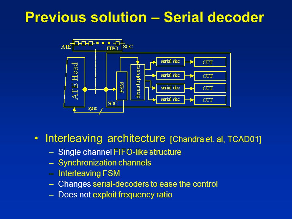 Previous solution – Serial decoder Interleaving architecture [Chandra et.