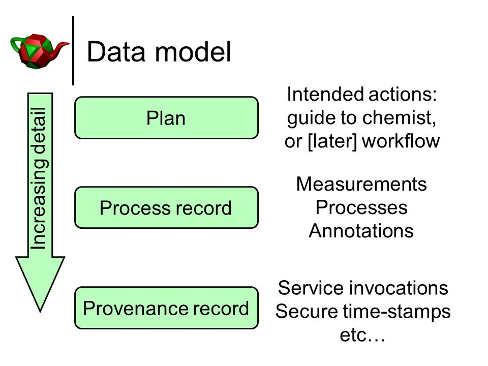 Data model Process record Provenance record Measurements Processes Annotations Service invocations Secure time-stamps etc… Increasing detail Plan Intended actions: guide to chemist, or [later] workflow