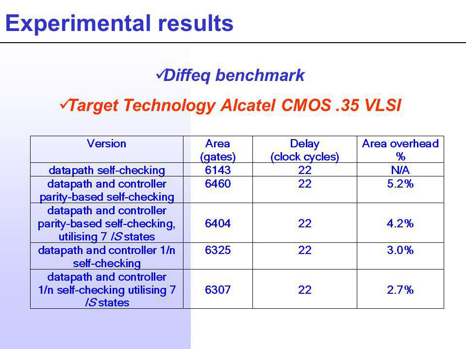 Experimental results Diffeq benchmark Target Technology Alcatel CMOS.35 VLSI