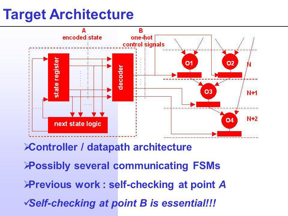 Target Architecture Controller / datapath architecture Possibly several communicating FSMs Previous work : self-checking at point A Self-checking at p