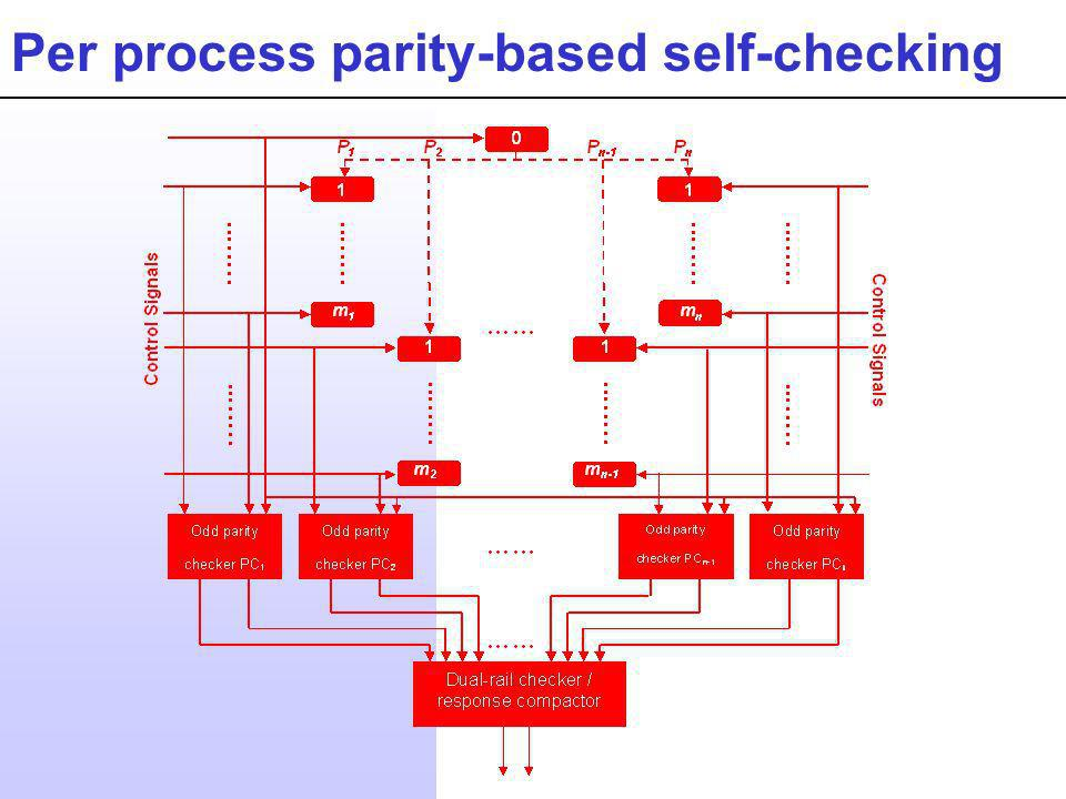 Per process parity-based self-checking