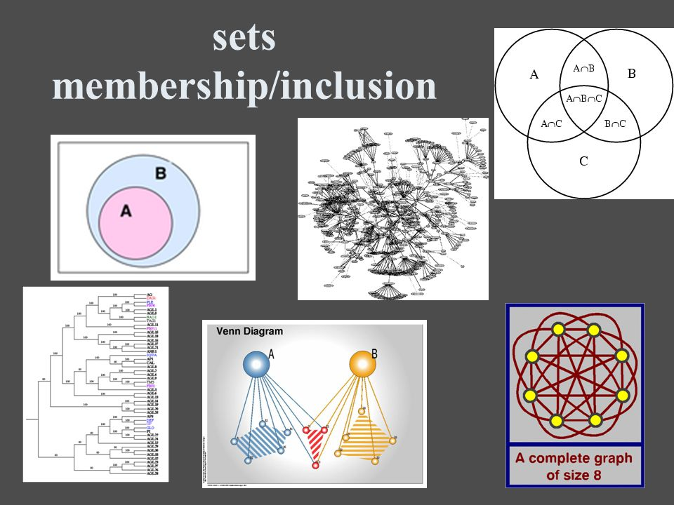 sets membership/inclusion