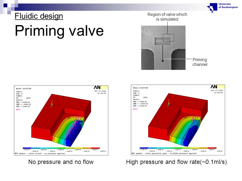 Priming valve Fluidic design No pressure and no flowHigh pressure and flow rate(~0.1ml/s) Region of valve which is simulated Priming channel
