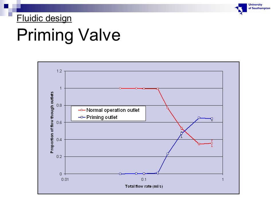 Priming Valve Fluidic design