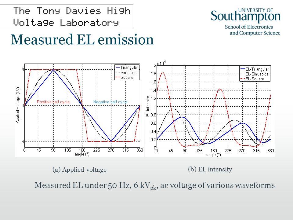 Measured EL emission Measured EL under 50 Hz, 6 kV pk, ac voltage of various waveforms (a) Applied voltage (b) EL intensity Positive half cycleNegativ