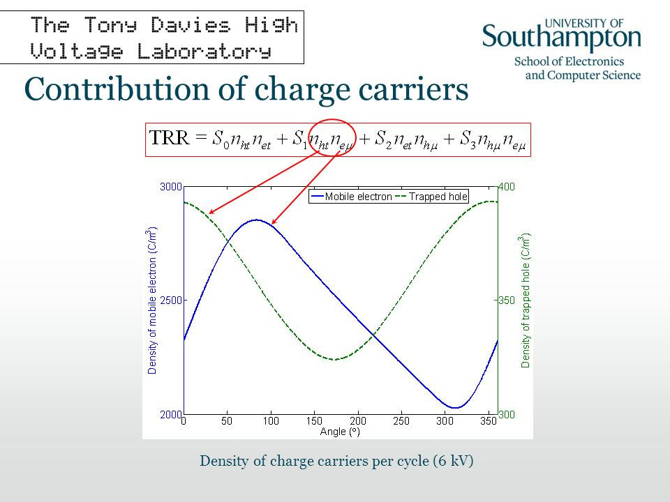 Contribution of charge carriers Density of charge carriers per cycle (6 kV)