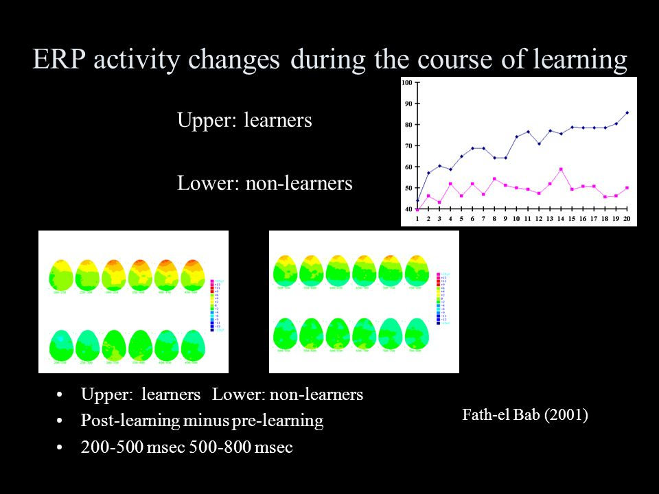 St, Louis & Harnad 2007 Texture category learning Late ERP positivity in learners (only) All learning explicit Late positivity can be induced by telling rule