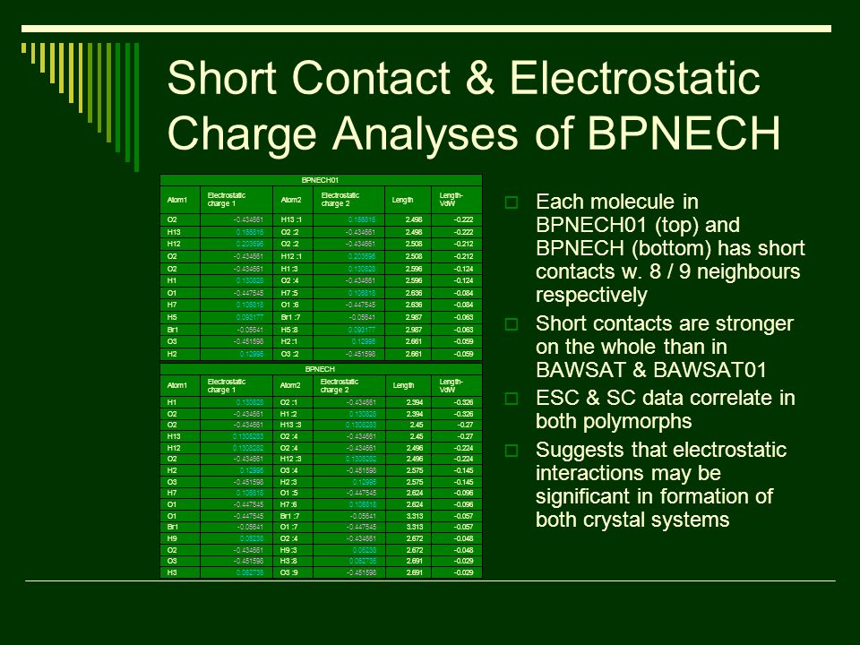 Short Contact & Electrostatic Charge Analyses of BPNECH Each molecule in BPNECH01 (top) and BPNECH (bottom) has short contacts w.