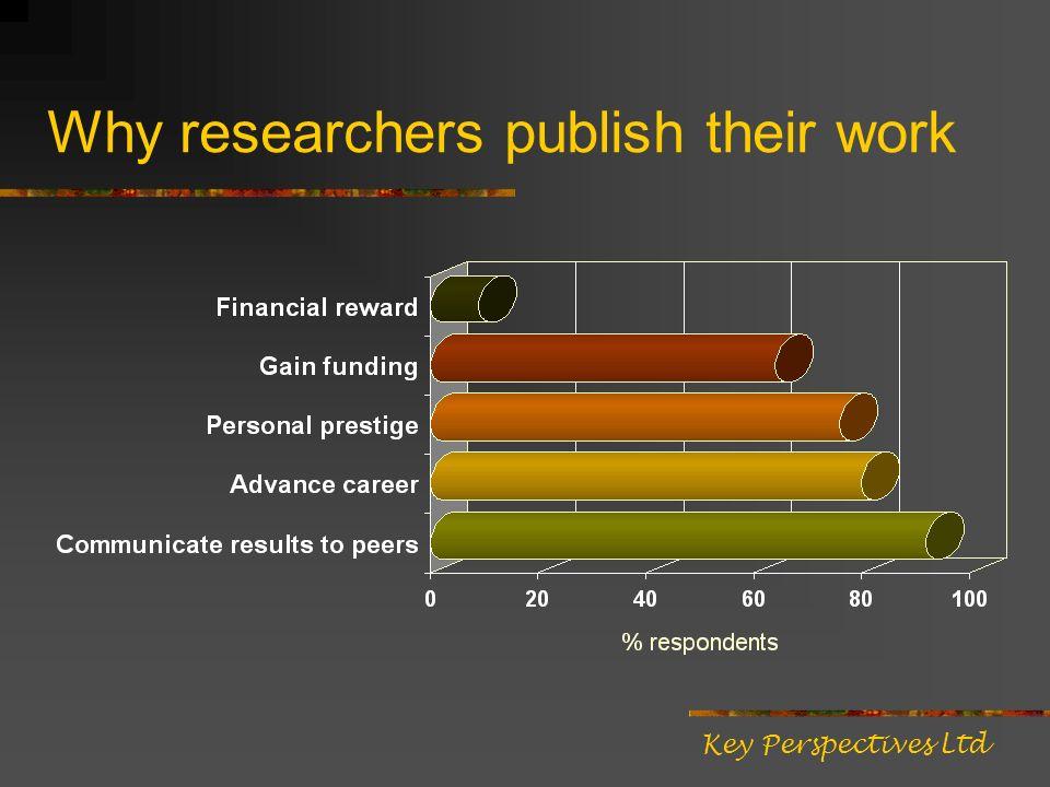 Key Perspectives Ltd (Australian data courtesy of Arthur Sale)