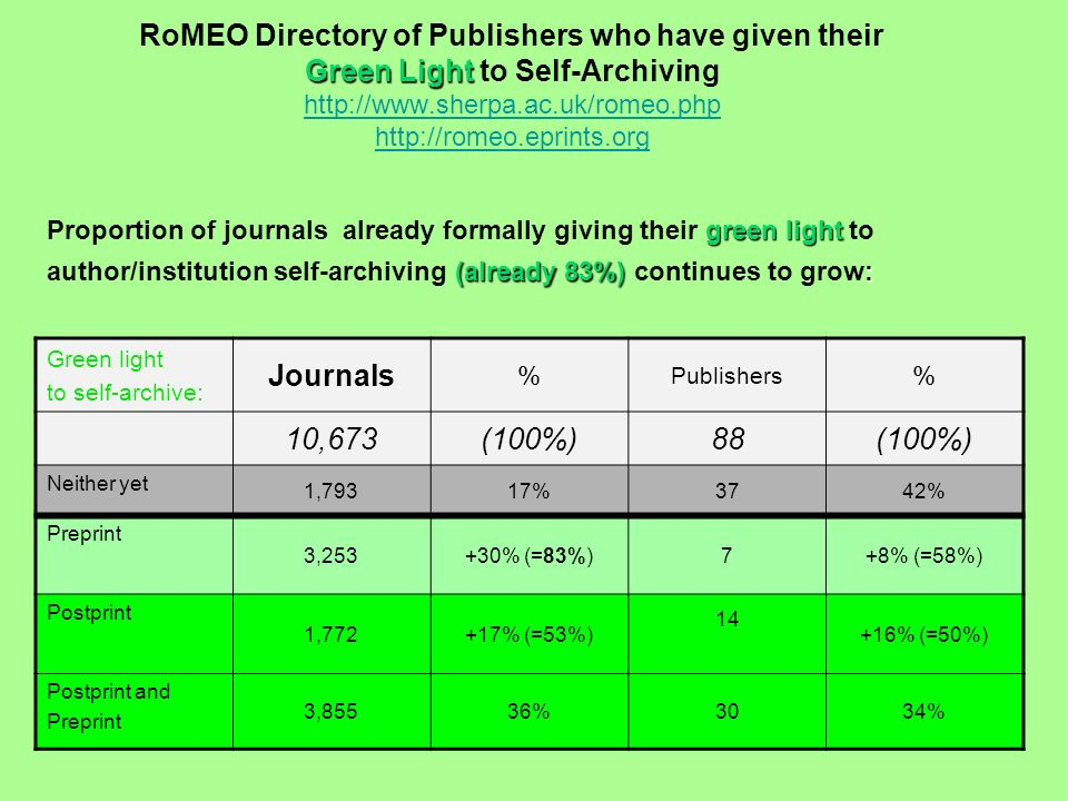 Green Light RoMEO Directory of Publishers who have given their Green Light to Self-Archiving http://www.sherpa.ac.uk/romeo.php http://romeo.eprints.org http://www.sherpa.ac.uk/romeo.php http://romeo.eprints.org green light Proportion of journals already formally giving their green light to (already 83%): author/institution self-archiving (already 83%) continues to grow: Green light to self-archive: Journals % Publishers % 10,673(100%)88(100%) Neither yet 1,79317%3742% Preprint 3,253+30% (=83%)7+8% (=58%) Postprint 1,772+17% (=53%) 14 +16% (=50%) Postprint and Preprint 3,85536%3034%