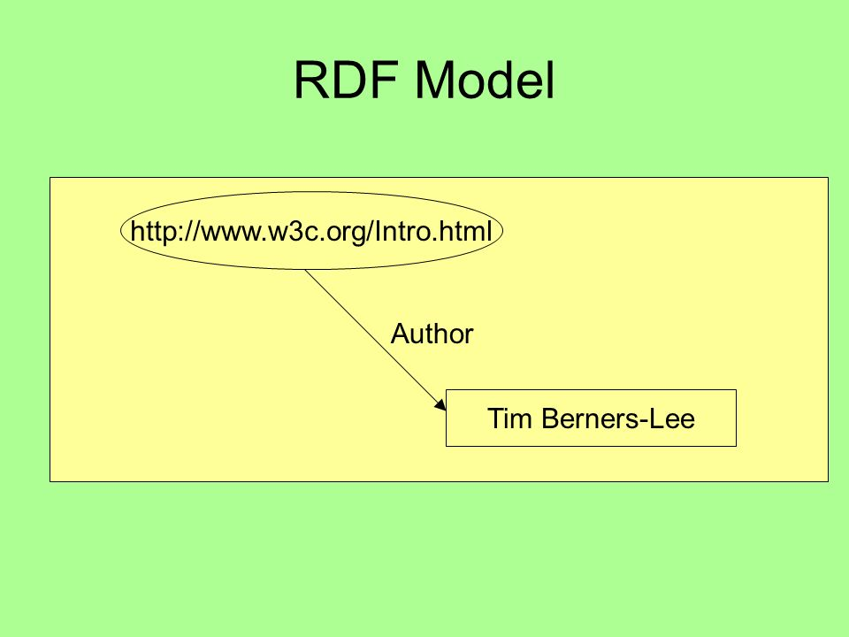 RDF Model http://www.w3c.org/Intro.html Tim Berners-Lee Author