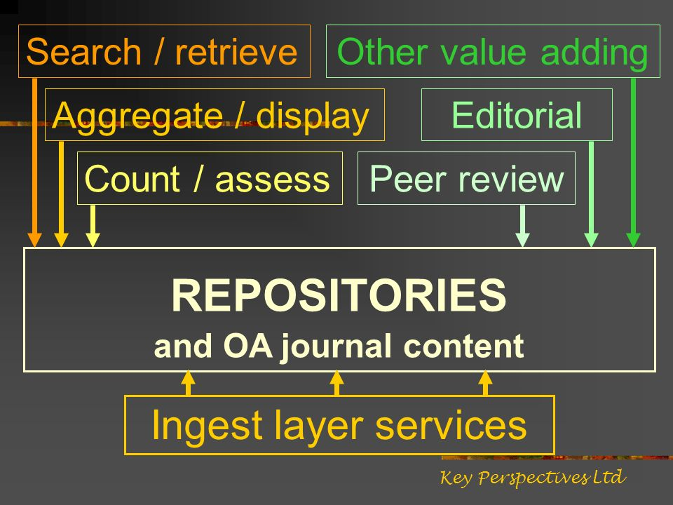 REPOSITORIES and OA journal content Ingest layer services Search / retrieve Aggregate / display Count / assess Peer review Other value adding Editorial Key Perspectives Ltd