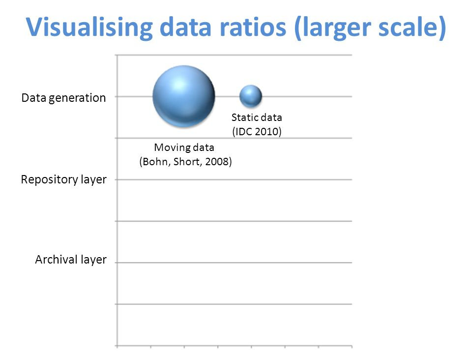 Visualising data ratios (larger scale) Data generation Repository layer Archival layer Moving data (Bohn, Short, 2008) Static data (IDC 2010)