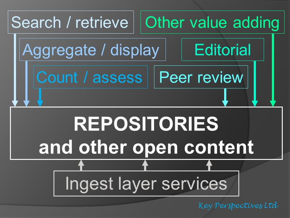 REPOSITORIES and other open content Ingest layer services Search / retrieve Aggregate / display Count / assess Peer review Other value adding Editorial Key Perspectives Ltd