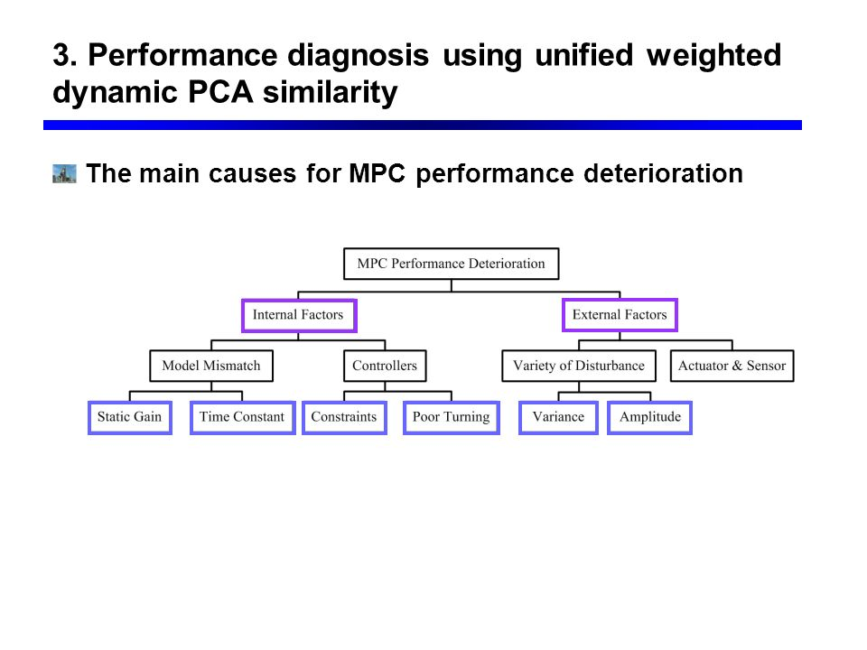 3. Performance diagnosis using unified weighted dynamic PCA similarity The main causes for MPC performance deterioration
