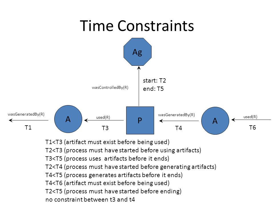 Time Constraints A P used(R) A wasGeneratedBy(R) Ag wasControlledBy(R) start: T2 end: T5 T4T3 T1<T3 (artifact must exist before being used) T2<T3 (process must have started before using artifacts) T3<T5 (process uses artifacts before it ends) T2<T4 (process must have started before generating artifacts) T4<T5 (process generates artifacts before it ends) T4<T6 (artifact must exist before being used) T2<T5 (process must have started before ending) no constraint between t3 and t4 wasGeneratedBy(R) T1 used(R) T6