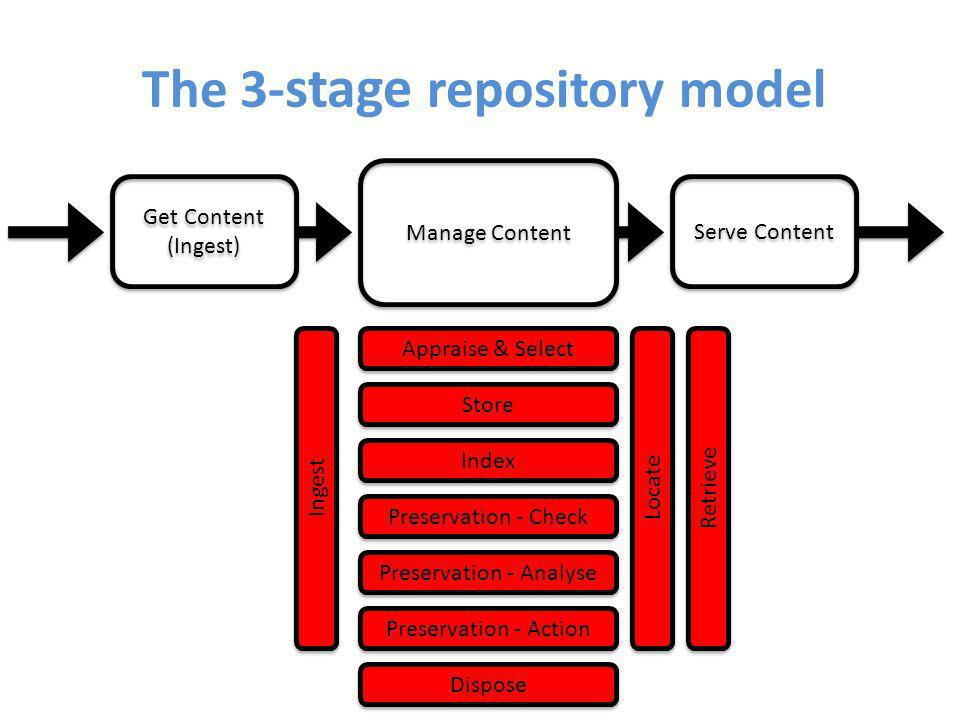 The 3- stage repository model Get Content (Ingest) Get Content (Ingest) Serve Content Manage Content Appraise & Select Store Index Preservation - Check Preservation - Analyse Preservation - Action Dispose Locate Retrieve Ingest