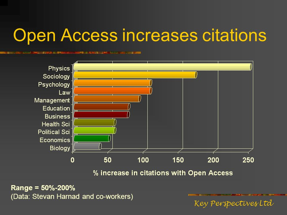 Open Access increases citations Key Perspectives Ltd Range = 50%-200% (Data: Stevan Harnad and co-workers)