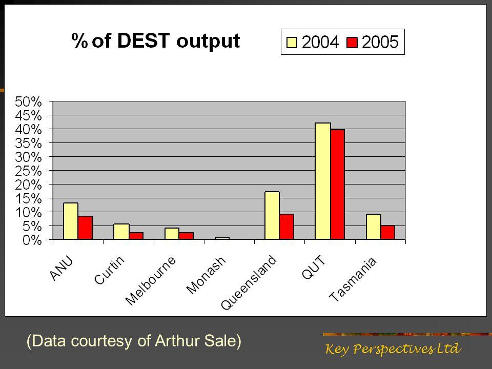 (Data courtesy of Arthur Sale)