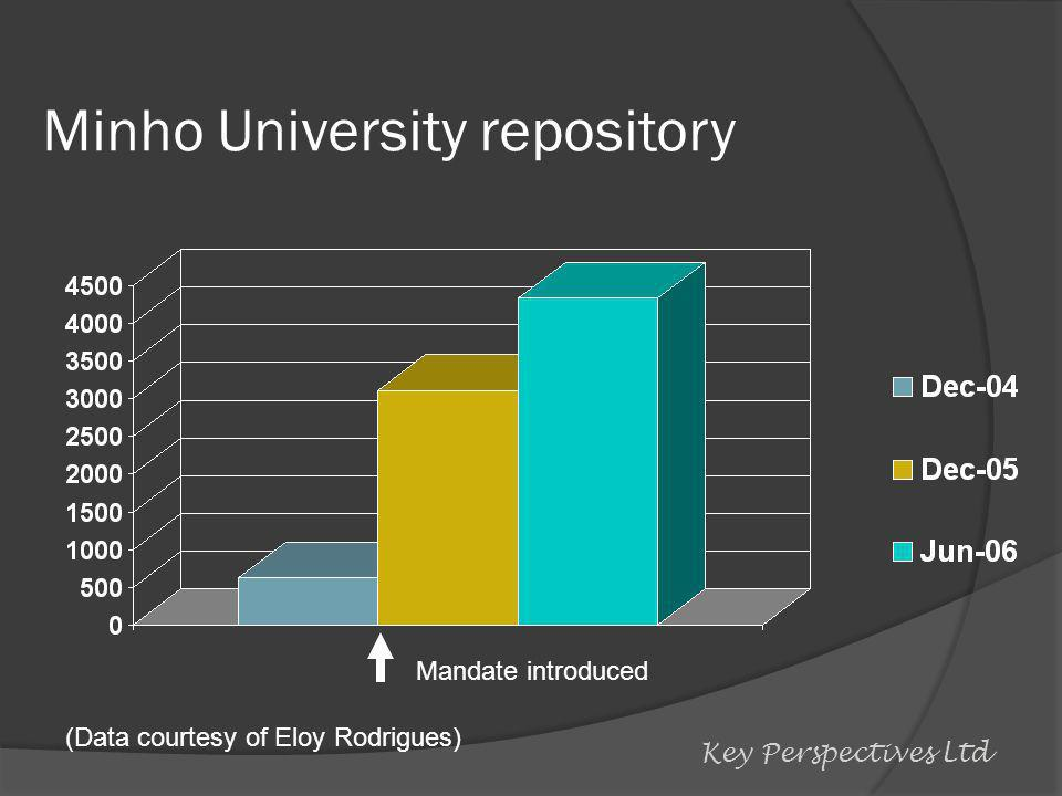 Minho University repository Mandate introduced (Data courtesy of Eloy Rodrigues) Key Perspectives Ltd