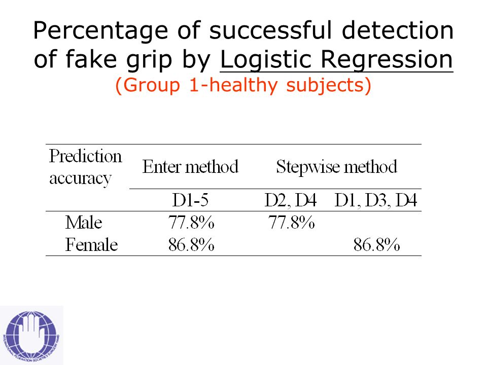 Percentage of successful detection of fake grip by Discriminant Analysis (Group 1-healthy subjects)