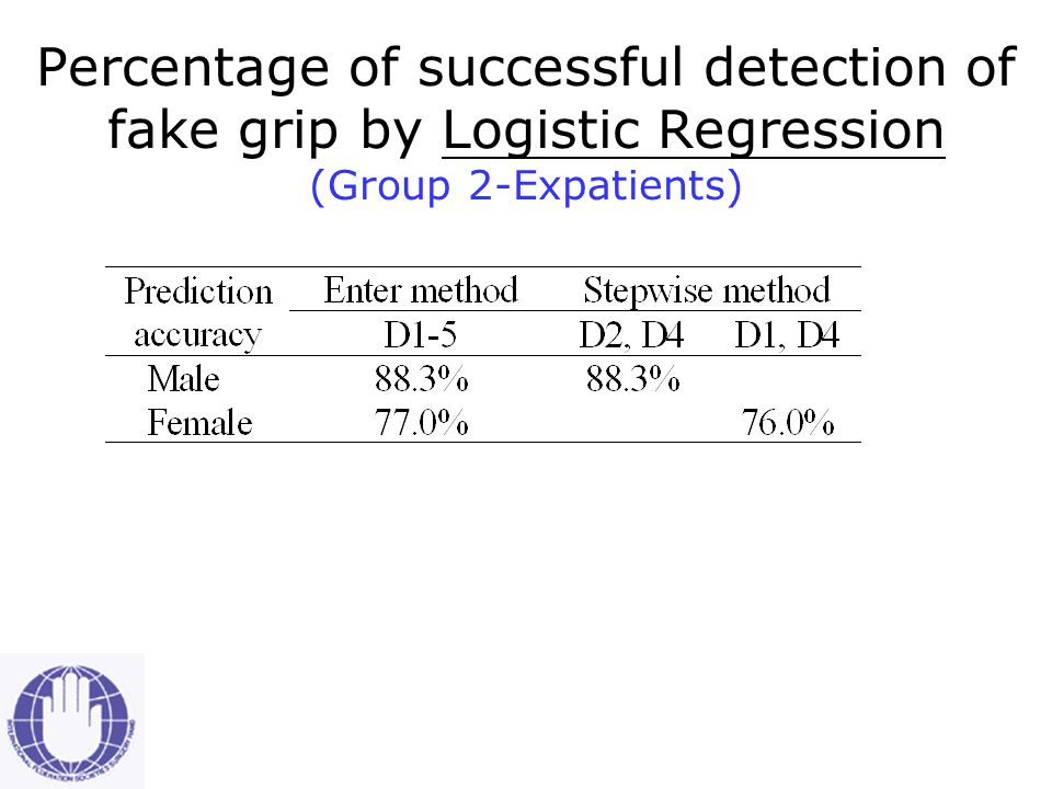 Percentage of successful detection of fake grip by Discriminant Analysis (Group 2-Ex-patients)