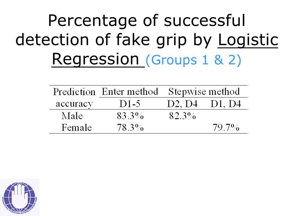 Percentage of successful detection of fake grip by Discriminant Analysis (Groups 1 & 2)