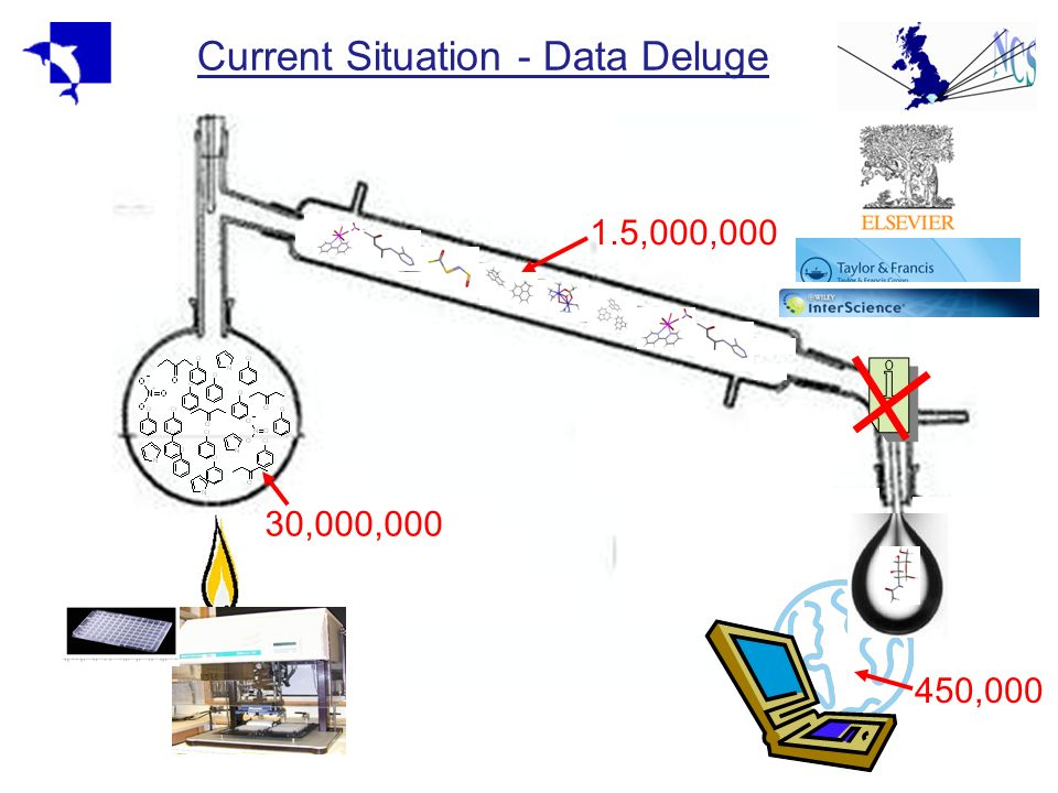 Current Situation - Data Deluge 30,000,000 1.5,000,000 450,000