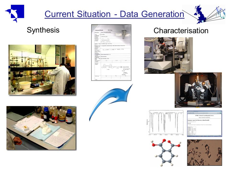 Current Situation - Data Generation Synthesis Characterisation