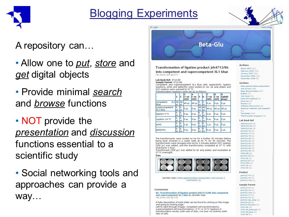 Blogging Experiments A repository can… Allow one to put, store and get digital objects Provide minimal search and browse functions NOT provide the pre