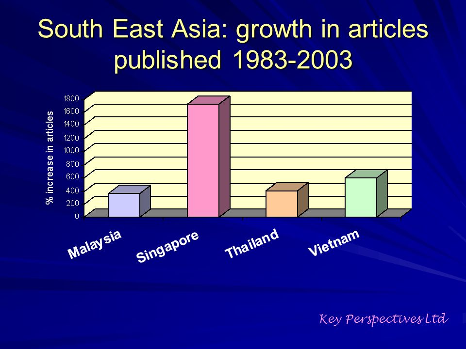 South East Asia: growth in articles published Key Perspectives Ltd