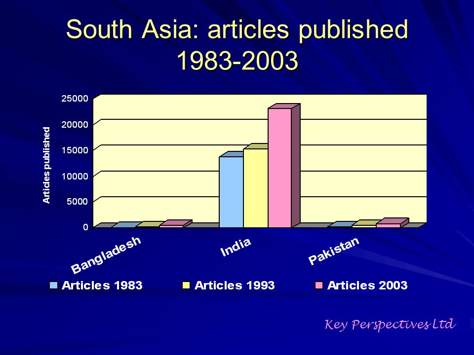 South Asia: articles published Key Perspectives Ltd