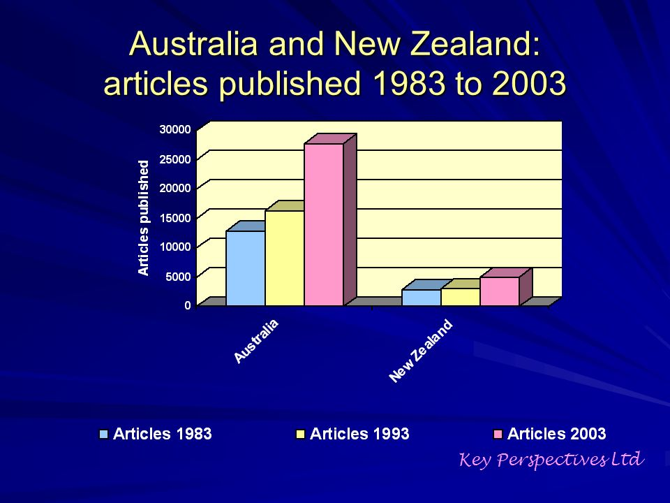 Australia and New Zealand: articles published 1983 to 2003 Key Perspectives Ltd