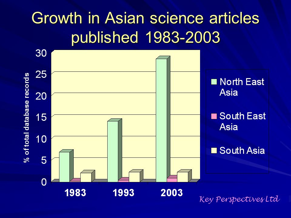 Growth in Asian science articles published Key Perspectives Ltd