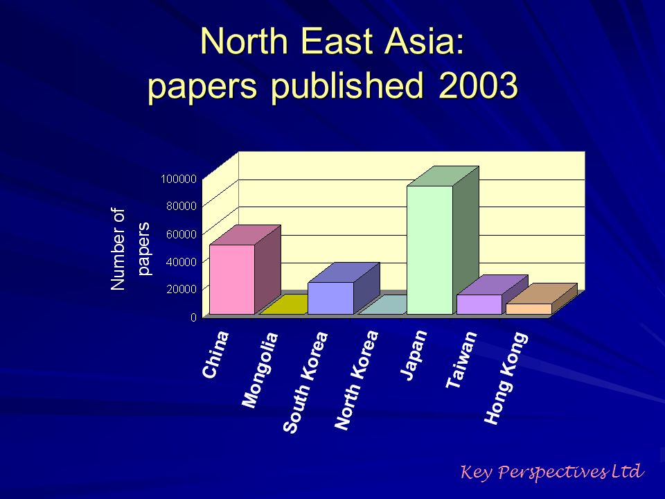 North East Asia: papers published 2003 Key Perspectives Ltd