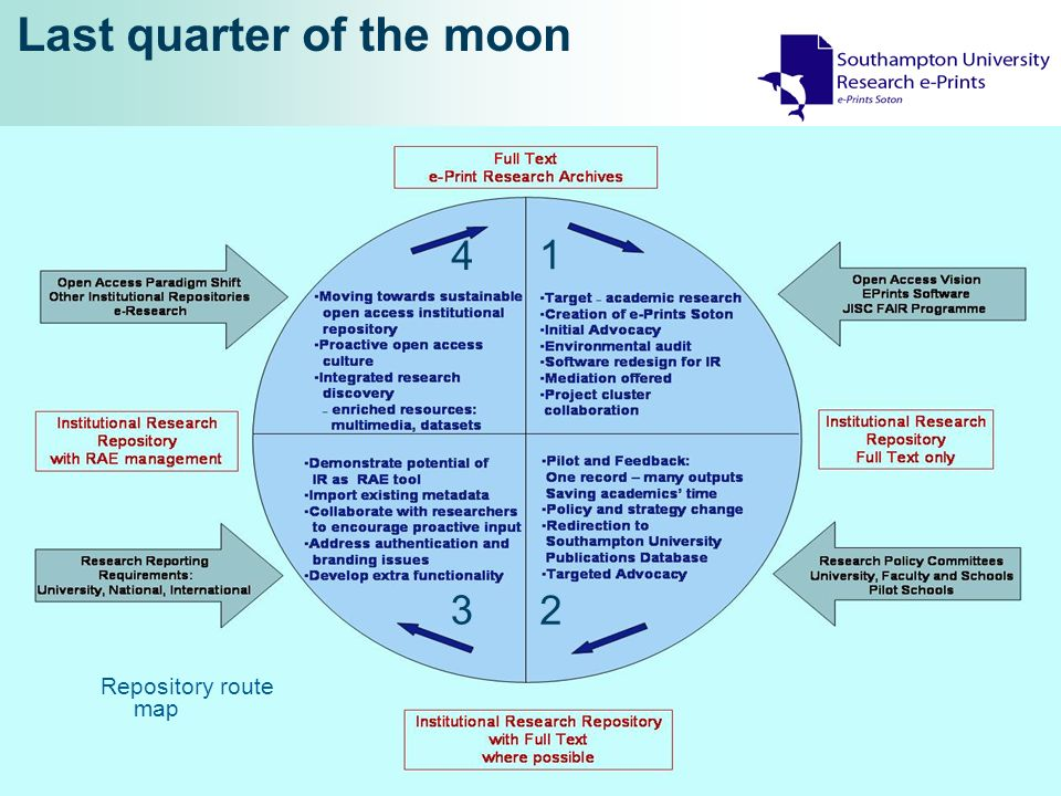 Last quarter of the moon 1 2 3 4 Repository route map