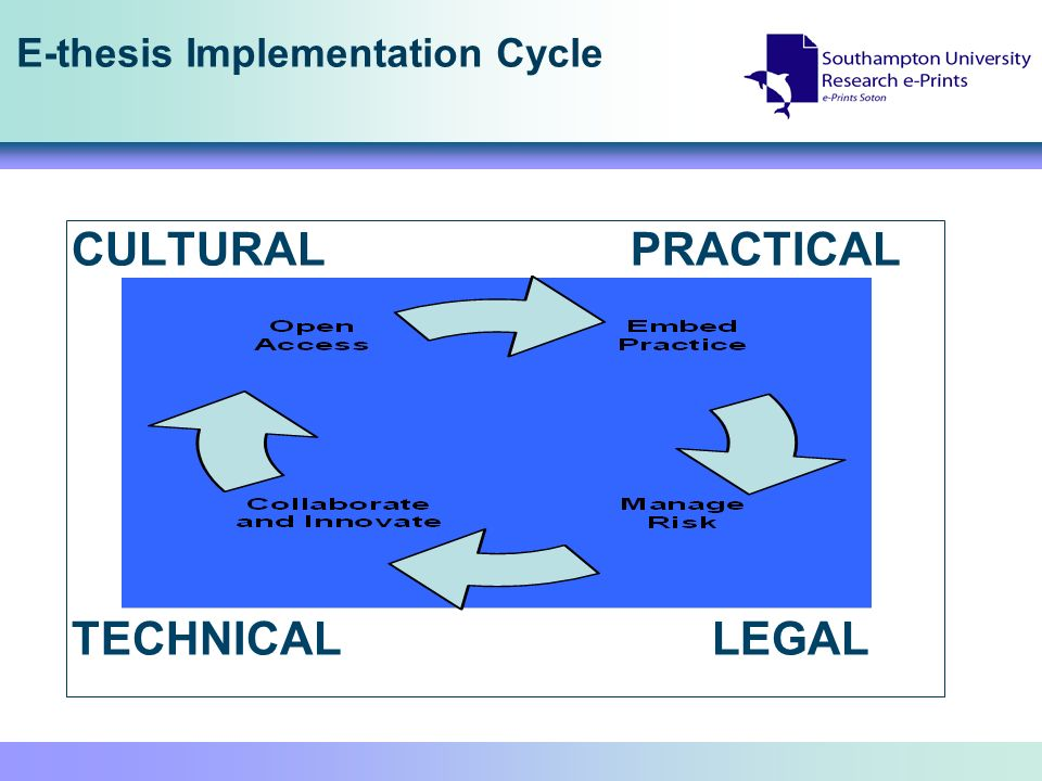 E-thesis Implementation Cycle CULTURAL PRACTICAL TECHNICAL LEGAL