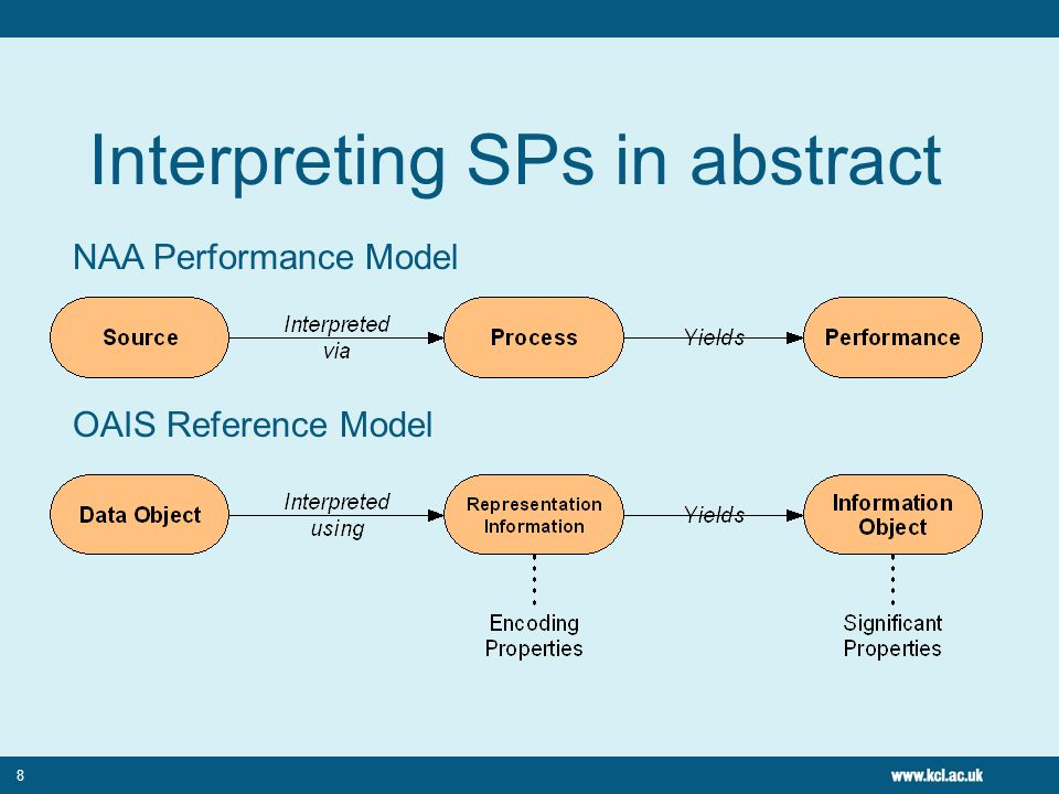8 Interpreting SPs in abstract NAA Performance Model OAIS Reference Model