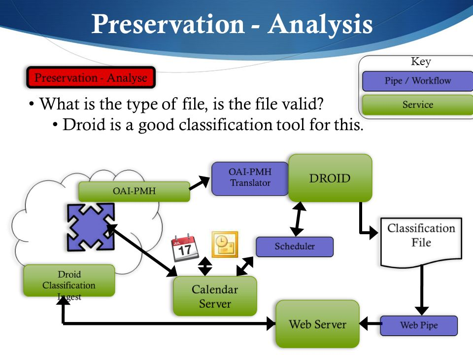 Preservation - Analysis What is the type of file, is the file valid? Droid is a good classification tool for this. Key