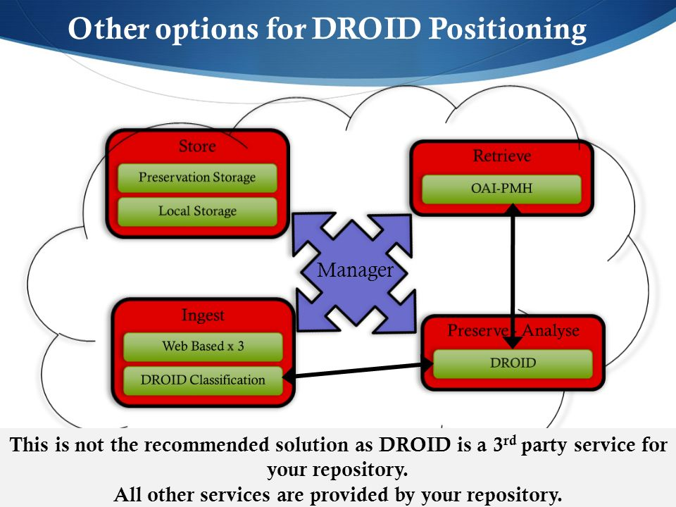 Other options for DROID Positioning Manager This is not the recommended solution as DROID is a 3 rd party service for your repository. All other servi