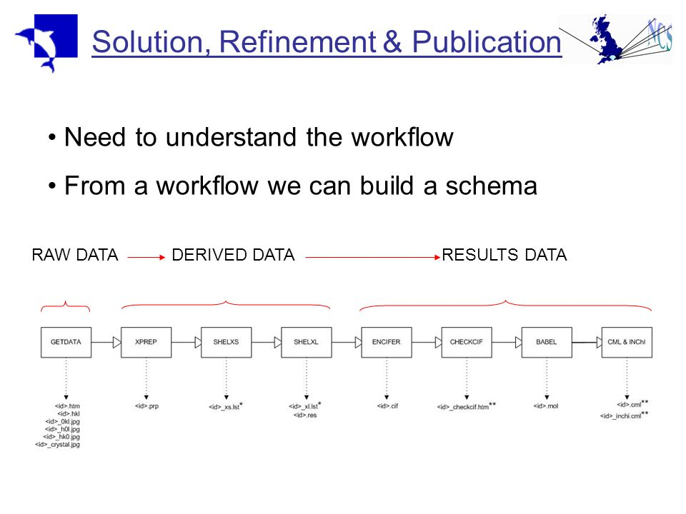 Solution, Refinement & Publication Need to understand the workflow From a workflow we can build a schema RAW DATADERIVED DATARESULTS DATA