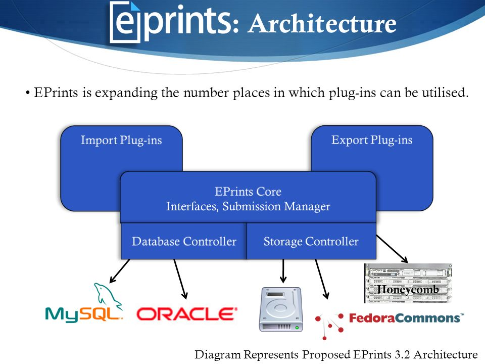 Export Plug-ins : Architecture EPrints is expanding the number places in which plug-ins can be utilised.