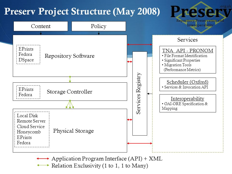 Repository Software Storage Controller Physical Storage EPrints Fedora EPrints Fedora DSpace Local Disk Remote Server Cloud Service Honeycomb EPrints Fedora Services Registry Services TNA API - PRONOM File Format Identification Significant Properties Migration Tools (Performance Metrics) Scheduler (Oxford) Services & Invocation API Preserv Project Structure (May 2008) Interoperability OAI-ORE Specification & Mapping Application Program Interface (API) + XML Relation Exclusivity (1 to 1, 1 to Many) ContentPolicy Preserv Repository Preservation and Interoperability.org.uk